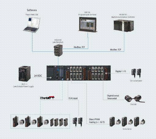 Omron CK3M-CPU111